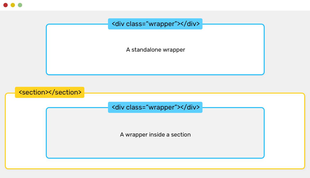 Определение стилей контейнера макетов в CSS