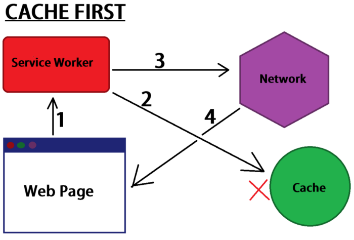 5 стратегий кэширования Service Worker для приложения PWA